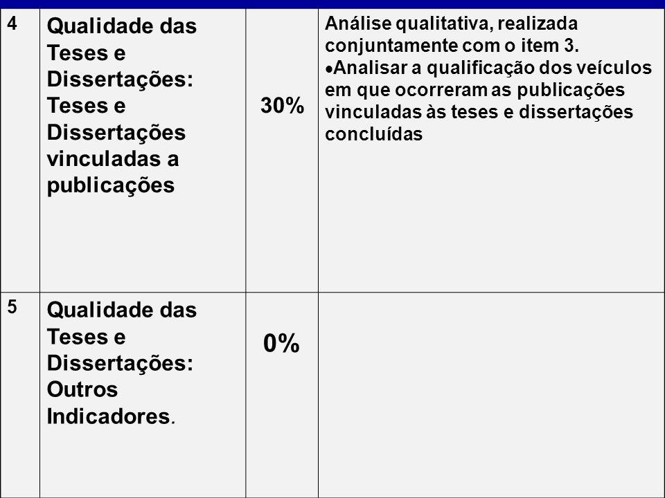 4 Qualidade das Teses e Dissertações: Teses e Dissertações vinculadas a publicações. 30% Análise qualitativa, realizada conjuntamente com o item 3.