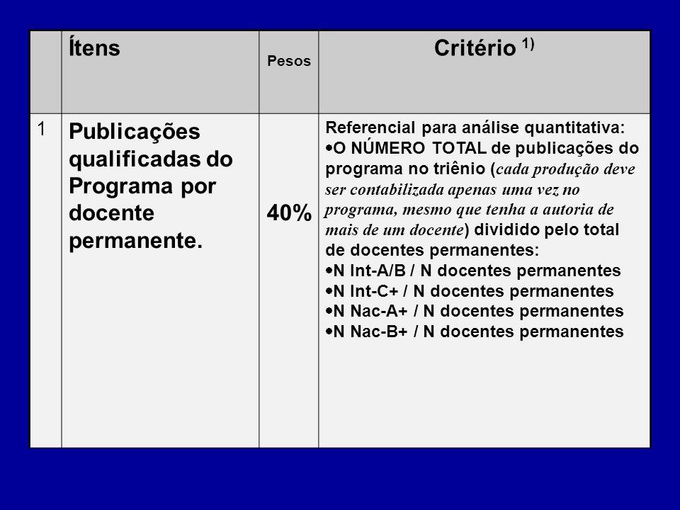 Publicações qualificadas do Programa por docente permanente.