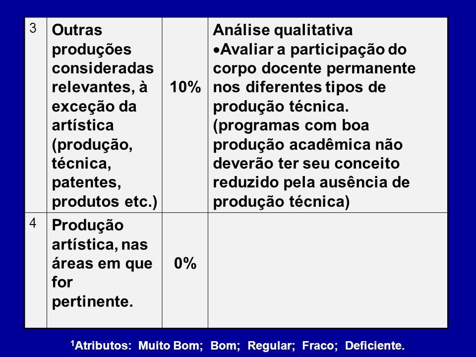 Produção artística, nas áreas em que for pertinente. 0%