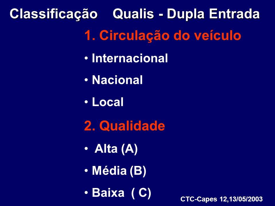 Classificação Qualis - Dupla Entrada