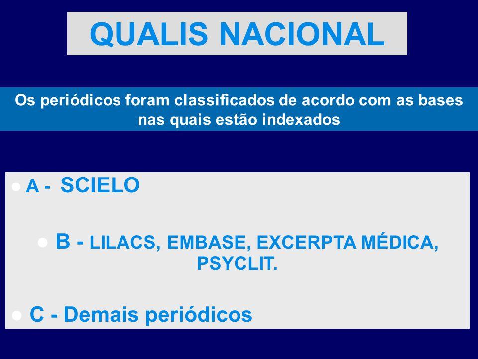 B - LILACS, EMBASE, EXCERPTA MÉDICA, PSYCLIT.