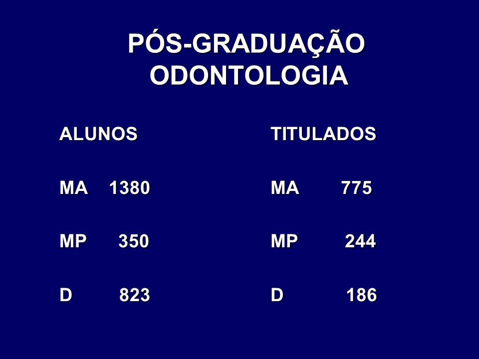 PÓS-GRADUAÇÃO ODONTOLOGIA