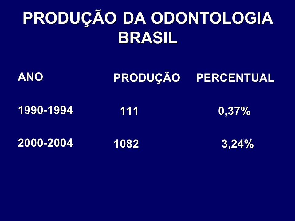 PRODUÇÃO DA ODONTOLOGIA BRASIL