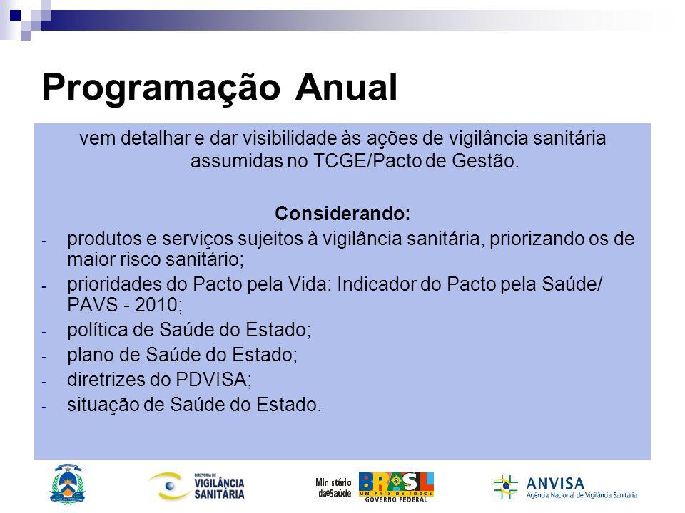 Programação Anualvem detalhar e dar visibilidade às ações de vigilância sanitária assumidas no TCGE/Pacto de Gestão.