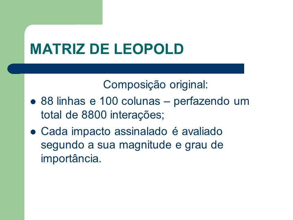 MATRIZ DE LEOPOLD Composição original: