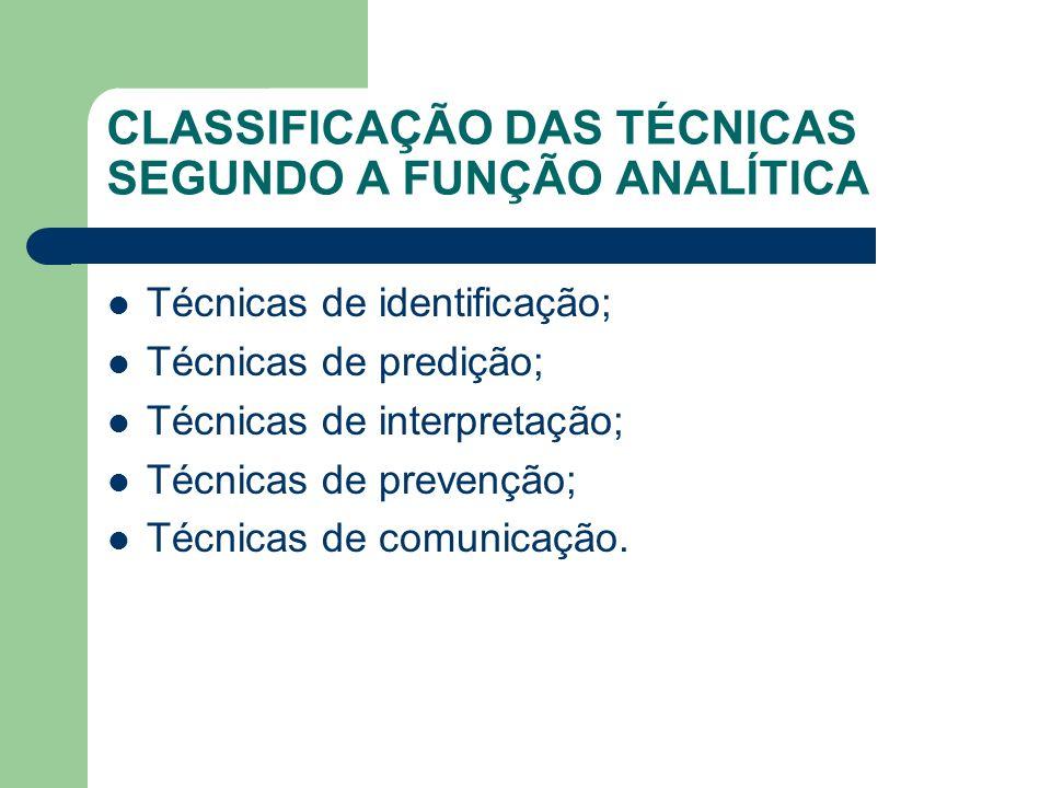 CLASSIFICAÇÃO DAS TÉCNICAS SEGUNDO A FUNÇÃO ANALÍTICA