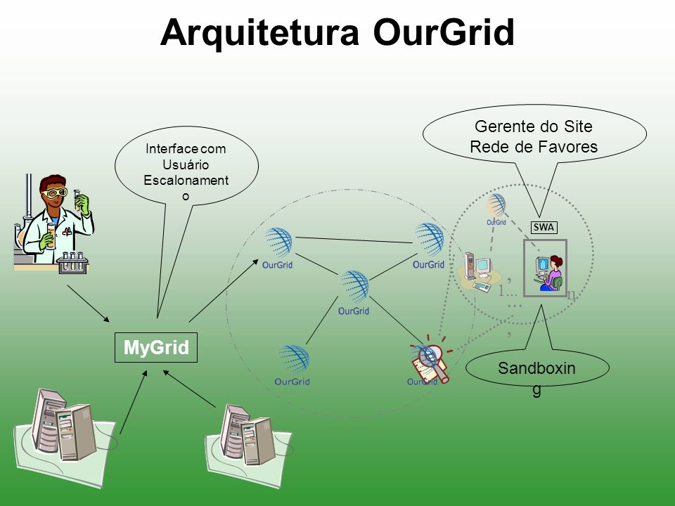 Arquitetura OurGrid , ... , n MyGrid Gerente do Site Rede de Favores