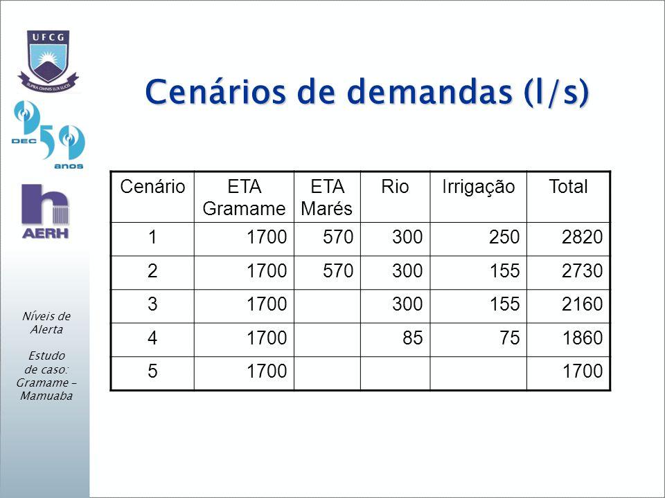 Cenários de demandas (l/s)