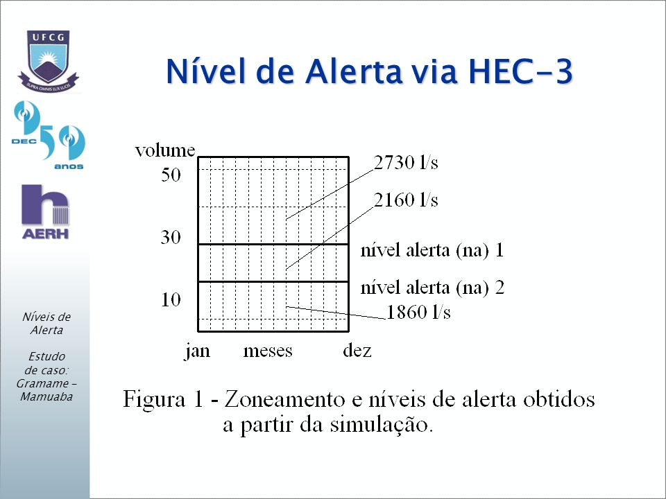 Nível de Alerta via HEC-3
