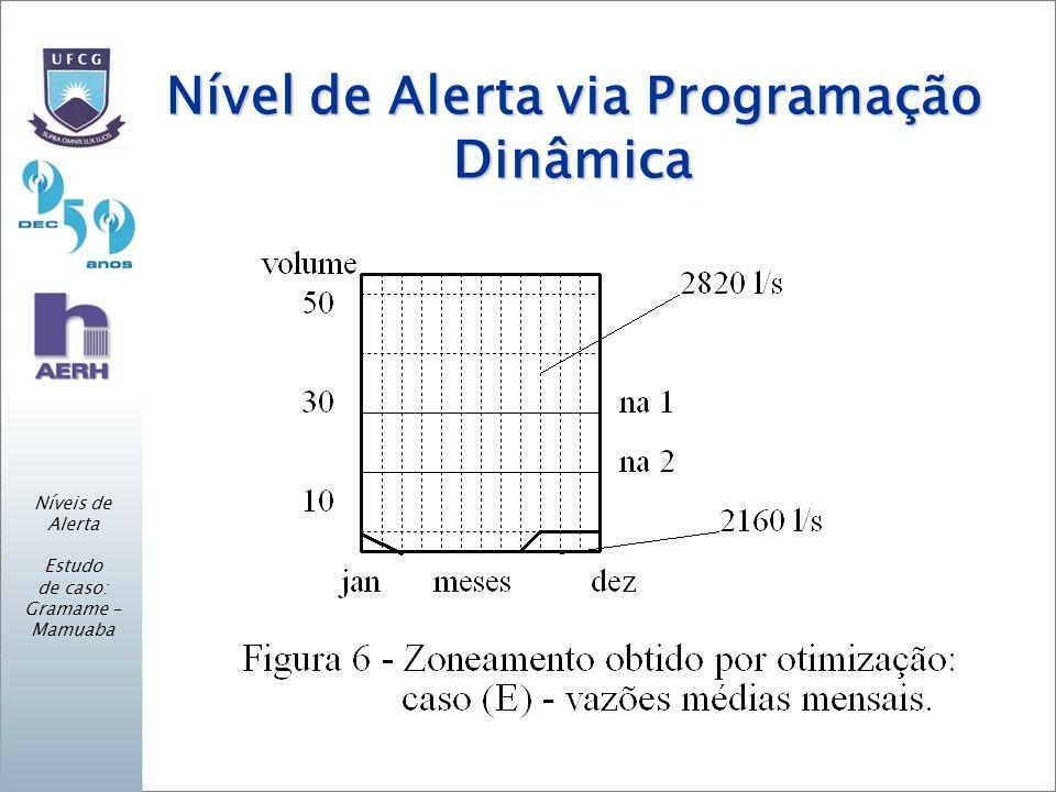 Nível de Alerta via Programação Dinâmica