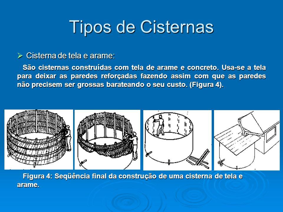 Tipos de Cisternas Cisterna de tela e arame: