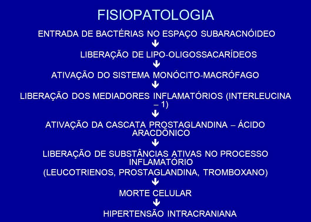 FISIOPATOLOGIA ENTRADA DE BACTÉRIAS NO ESPAÇO SUBARACNÓIDEO 