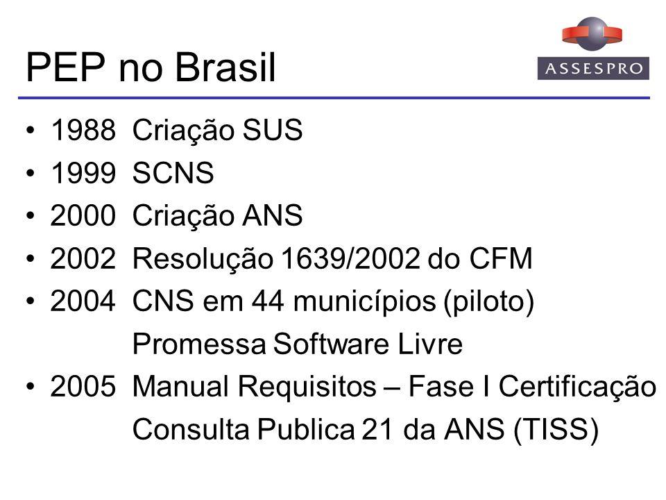 PEP no Brasil 1988 Criação SUS 1999 SCNS 2000 Criação ANS