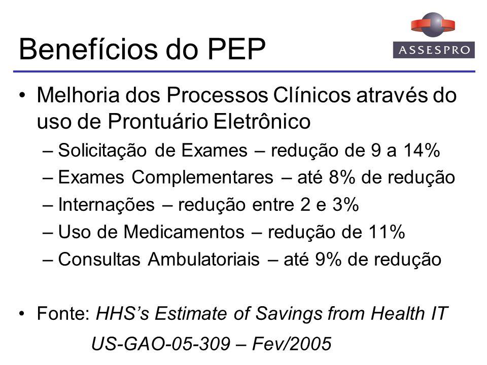 Benefícios do PEP Melhoria dos Processos Clínicos através do uso de Prontuário Eletrônico. Solicitação de Exames – redução de 9 a 14%