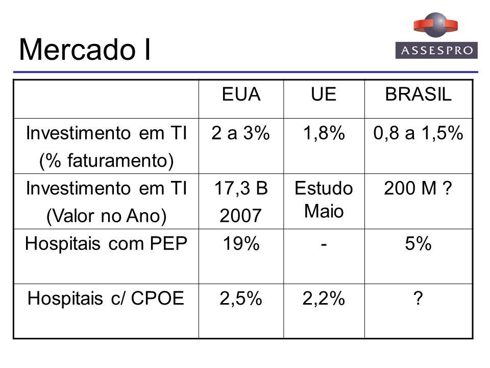Mercado I EUA UE BRASIL Investimento em TI (% faturamento) 2 a 3% 1,8%