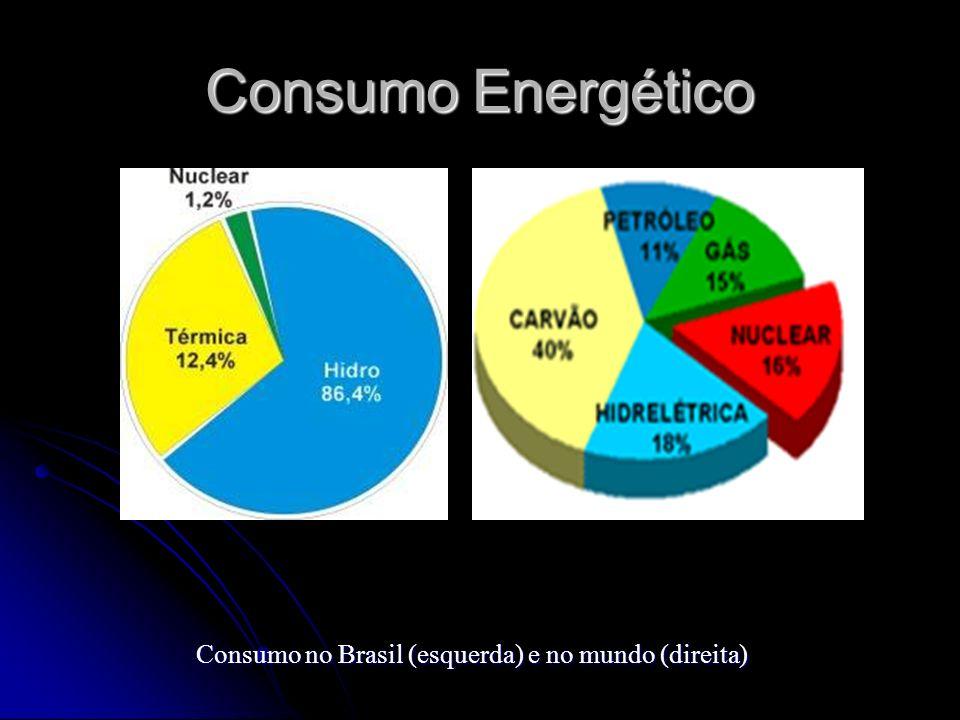 Consumo no Brasil (esquerda) e no mundo (direita)