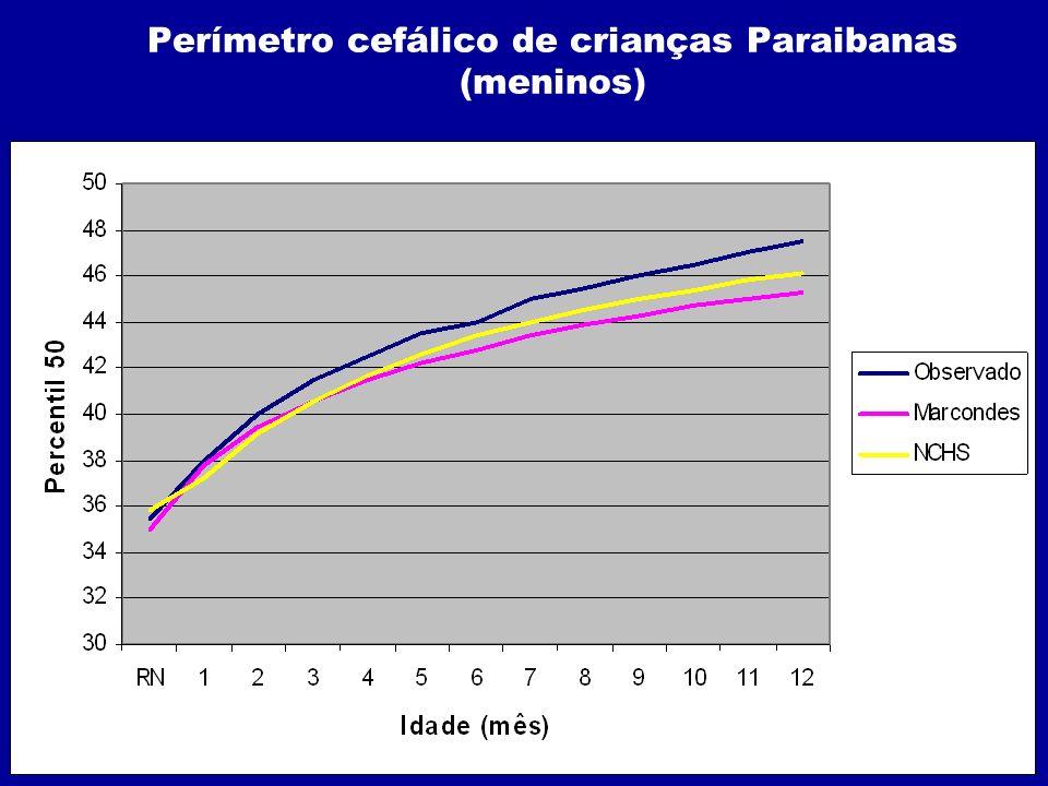 Perímetro cefálico de crianças Paraibanas (meninos)