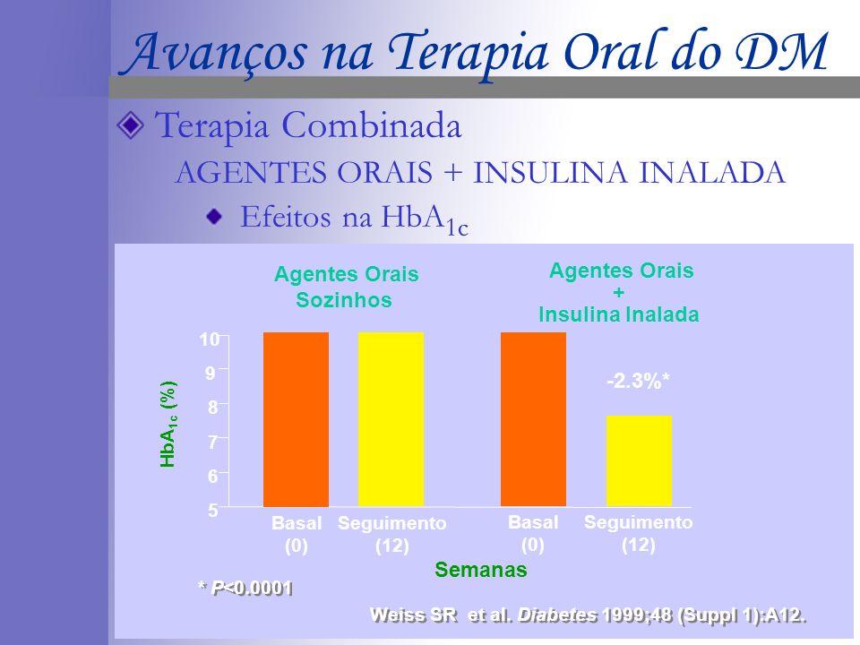 Agentes Orais + Insulina Inalada Agentes Orais Sozinhos