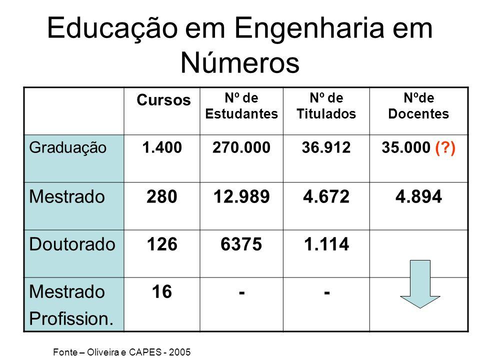 Educação em Engenharia em Números