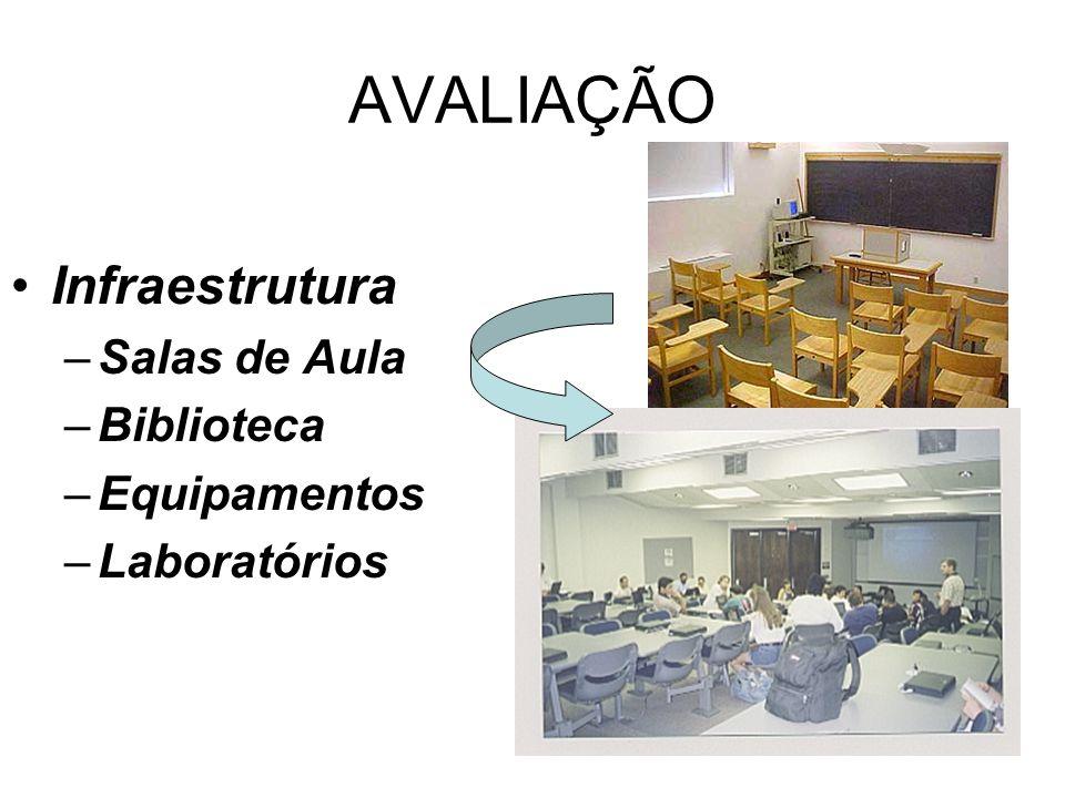 AVALIAÇÃO Infraestrutura Salas de Aula Biblioteca Equipamentos