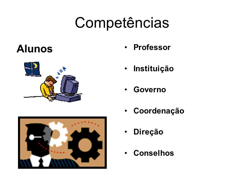 Competências Alunos Professor Instituição Governo Coordenação Direção