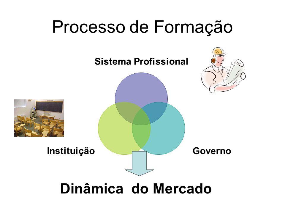 Processo de Formação Dinâmica do Mercado