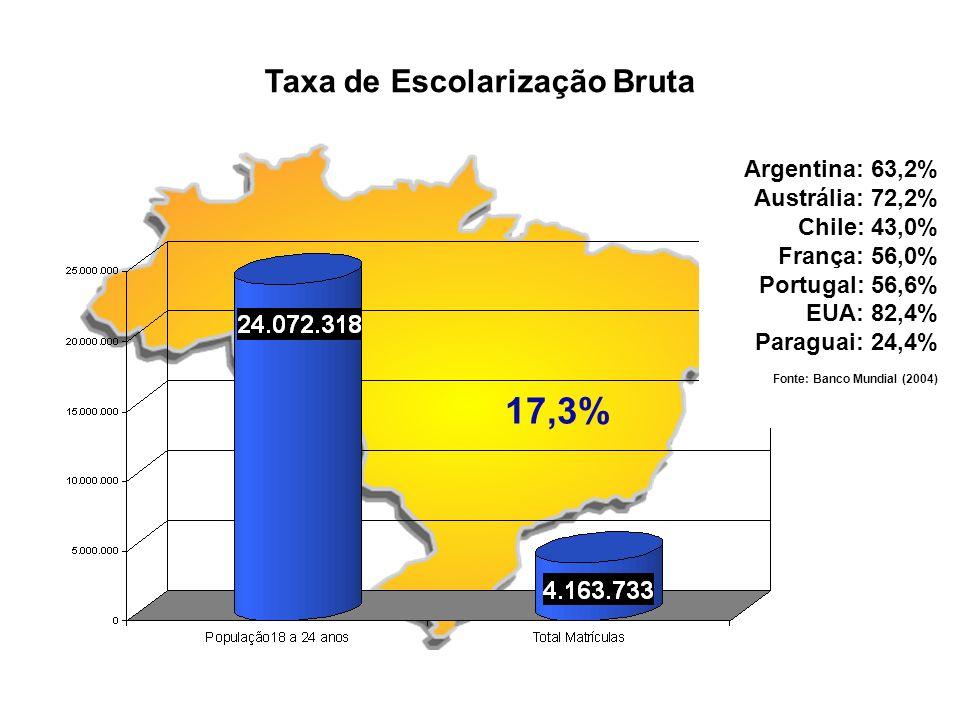 Taxa de Escolarização Bruta