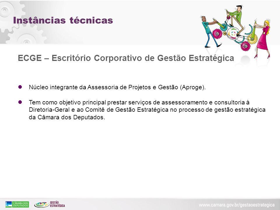 Instâncias técnicas ECGE – Escritório Corporativo de Gestão Estratégica. Núcleo integrante da Assessoria de Projetos e Gestão (Aproge).