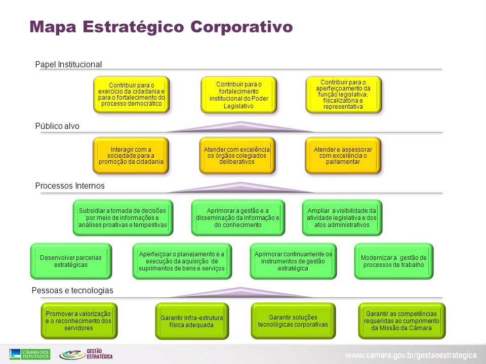 Mapa Estratégico Corporativo