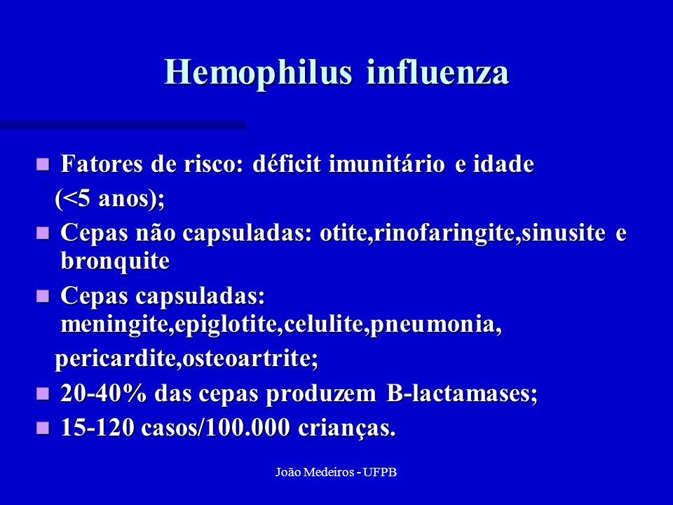 Hemophilus influenza Fatores de risco: déficit imunitário e idade