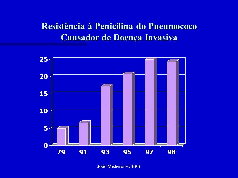Resistência à Penicilina do Pneumococo Causador de Doença Invasiva