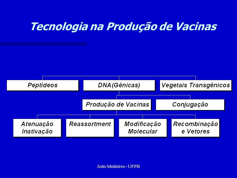 Tecnologia na Produção de Vacinas