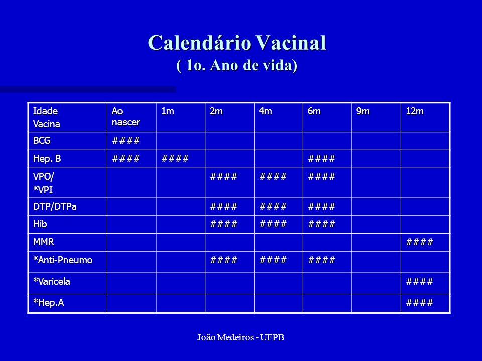 Calendário Vacinal ( 1o. Ano de vida)