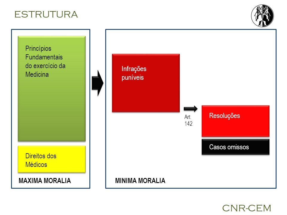 ESTRUTURA CNR-CEM Princípios Fundamentais do exercício da Medicina