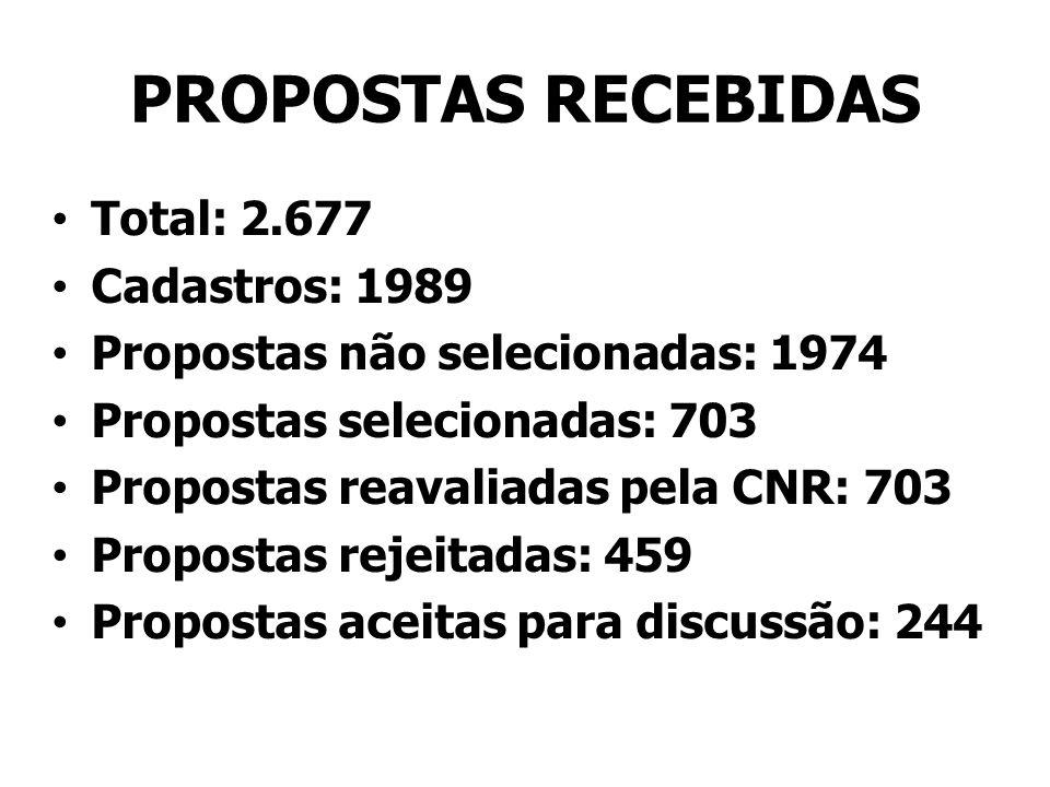 PROPOSTAS RECEBIDAS Total: 2.677 Cadastros: 1989