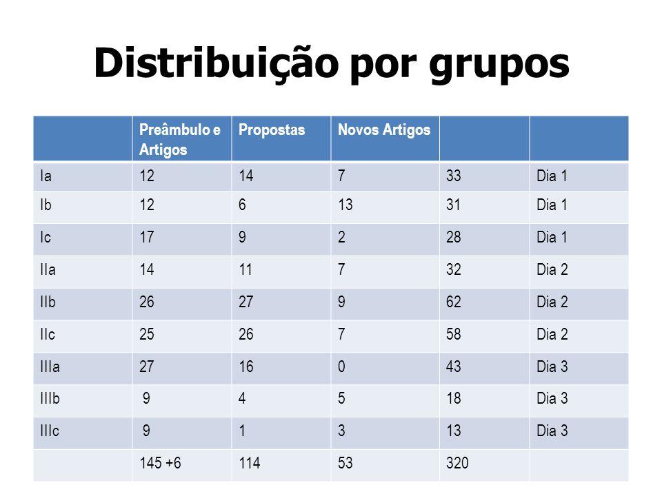 Distribuição por grupos