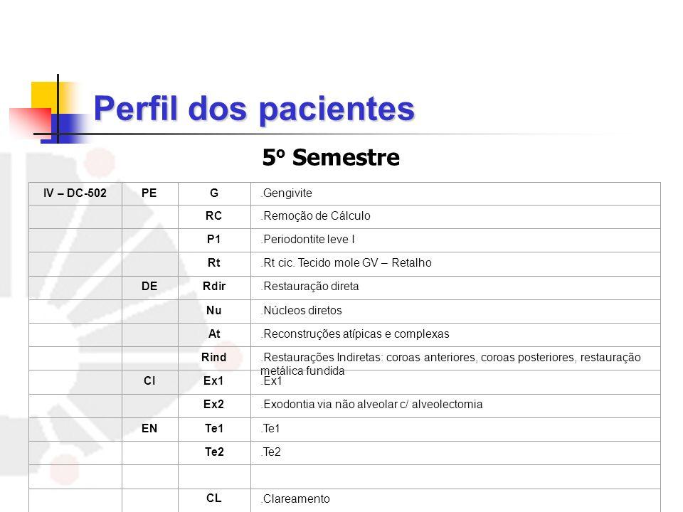 Perfil dos pacientes 5o Semestre IV – DC-502 PE G .Gengivite RC