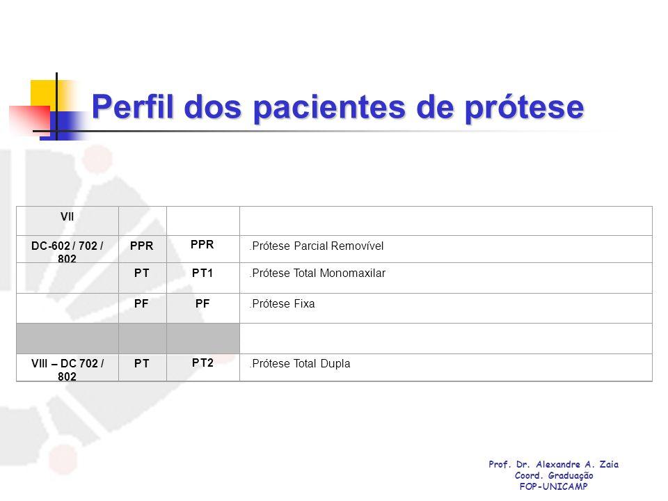 Perfil dos pacientes de prótese
