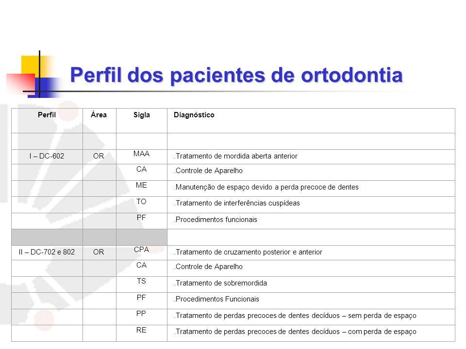 Perfil dos pacientes de ortodontia
