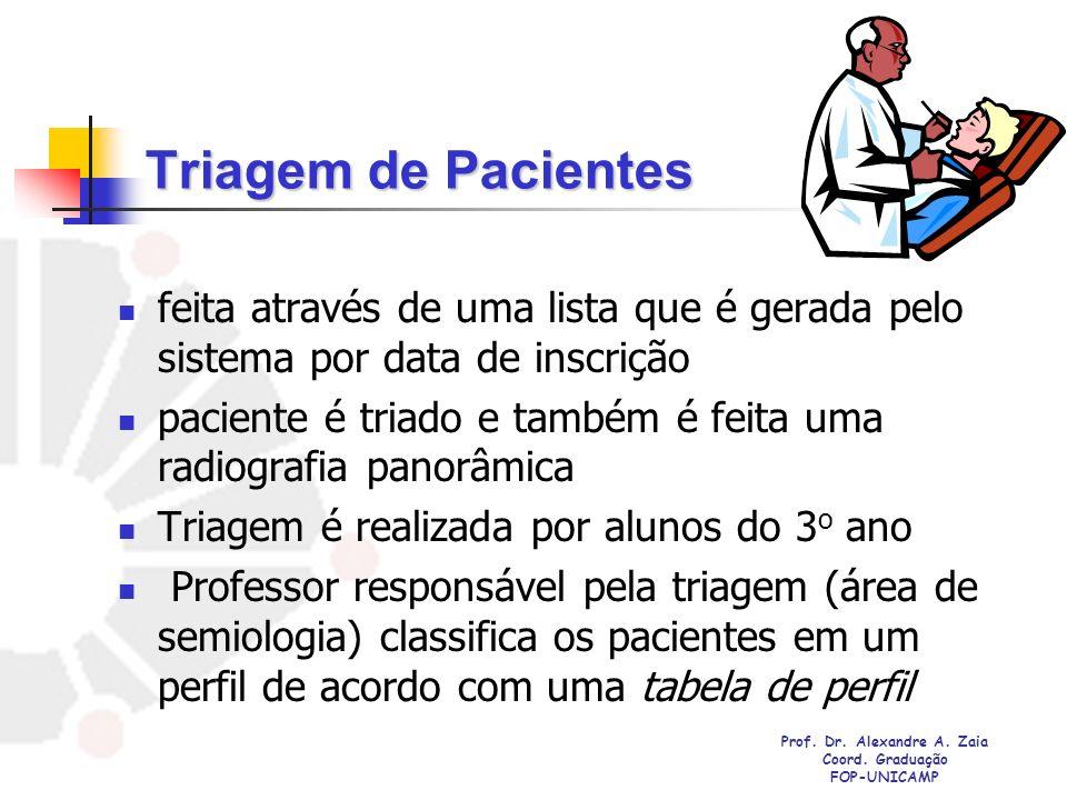 Prof. Dr. Alexandre A. Zaia