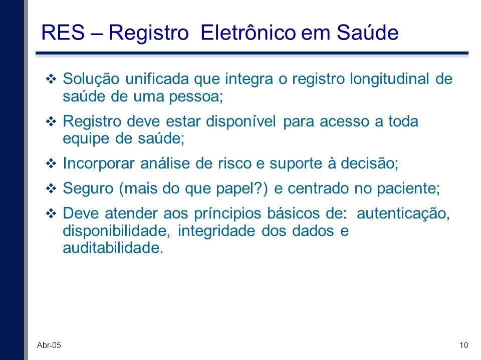 RES – Registro Eletrônico em Saúde