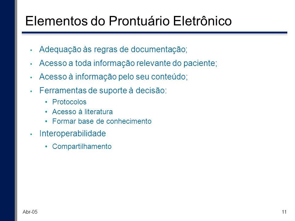 Elementos do Prontuário Eletrônico