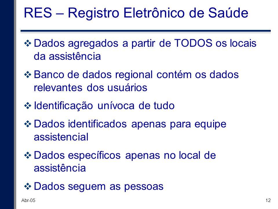RES – Registro Eletrônico de Saúde