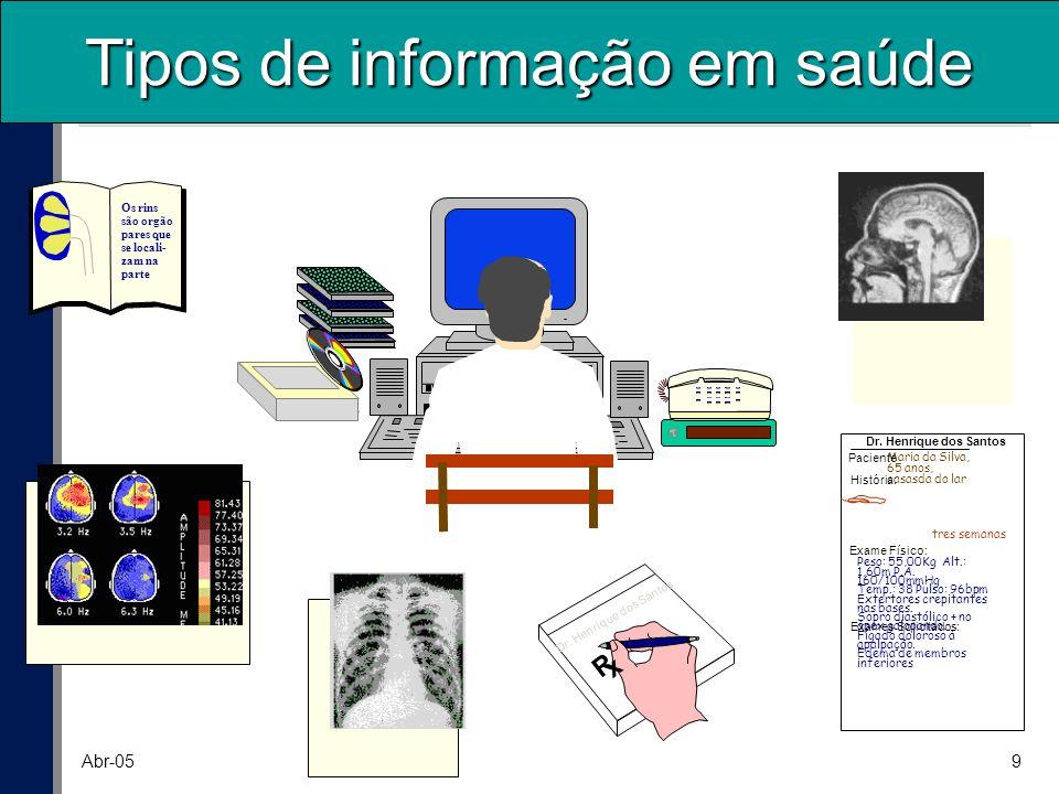 Tipos de informação em saúde