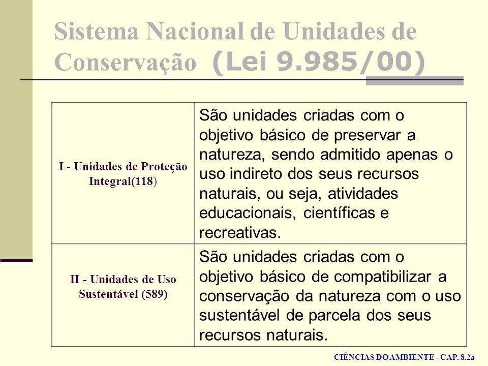 Sistema Nacional de Unidades de Conservação (Lei 9.985/00)