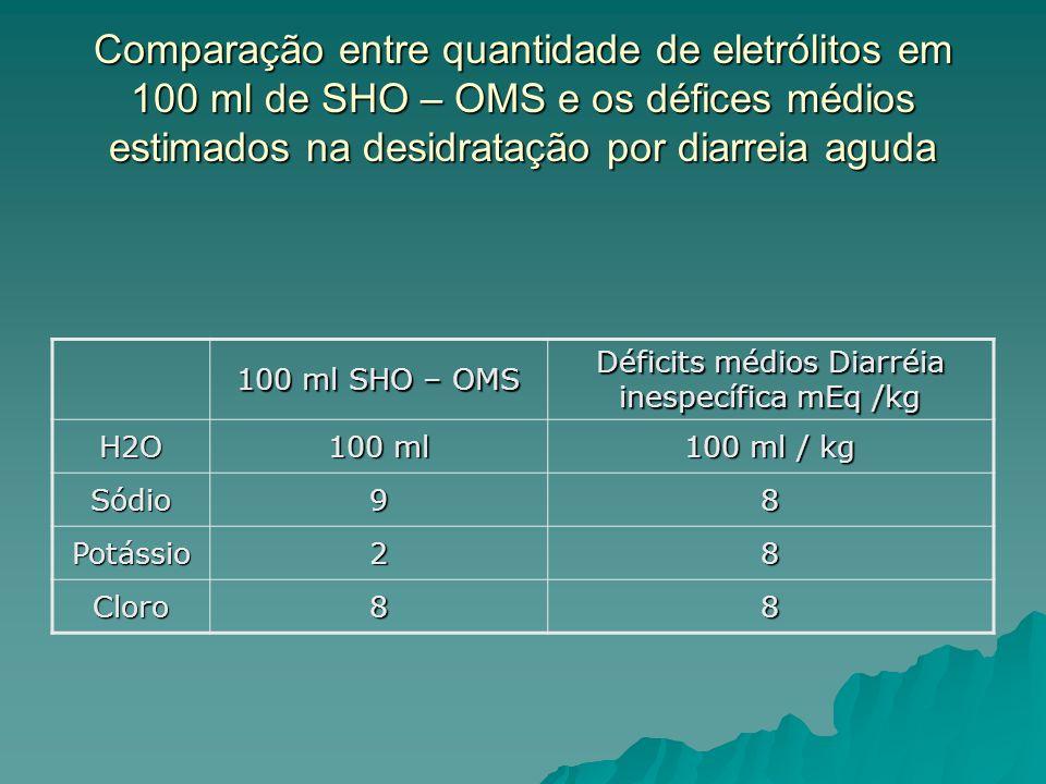 Déficits médios Diarréia inespecífica mEq /kg