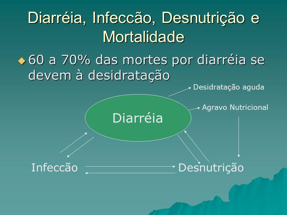 Diarréia, Infeccão, Desnutrição e Mortalidade