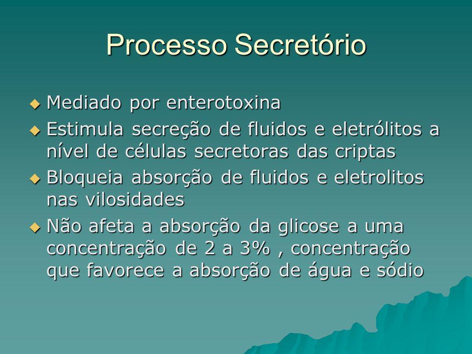 Processo Secretório Mediado por enterotoxina