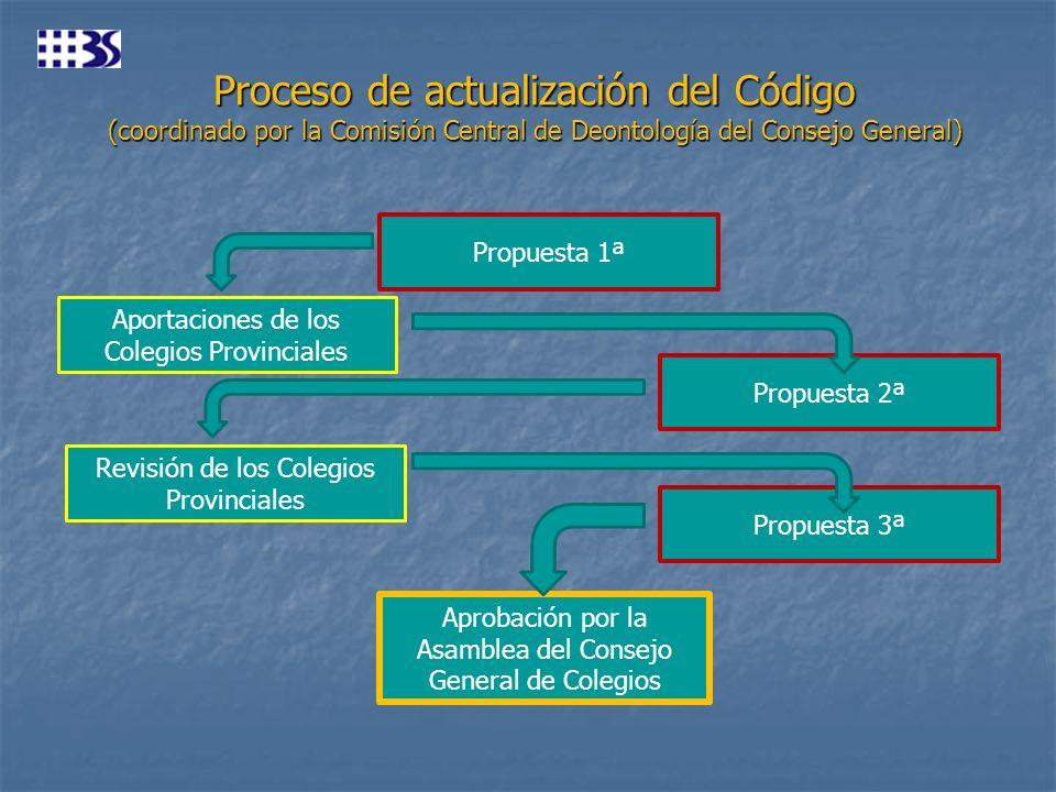 Proceso de actualización del Código (coordinado por la Comisión Central de Deontología del Consejo General)