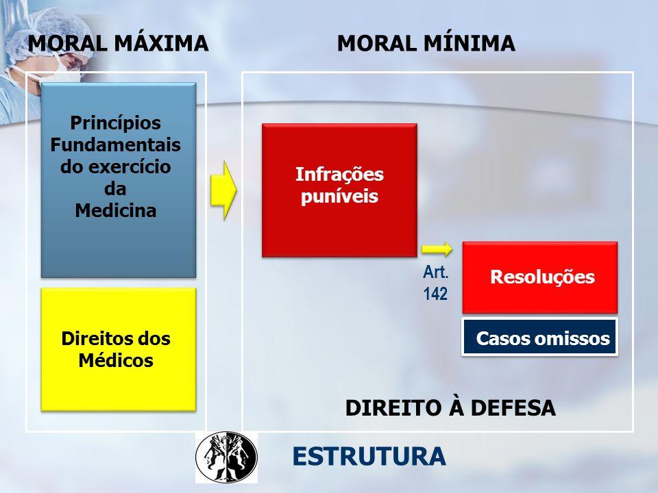 ESTRUTURA MORAL MÁXIMA MORAL MÍNIMA DIREITO À DEFESA Princípios